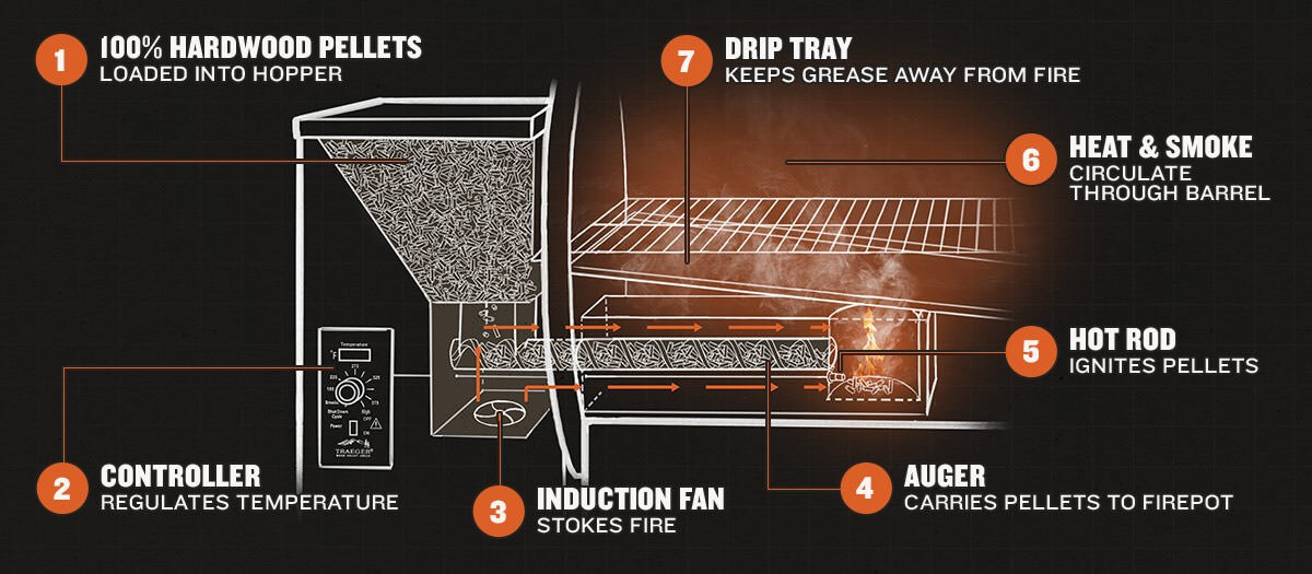 How does a Traeger work